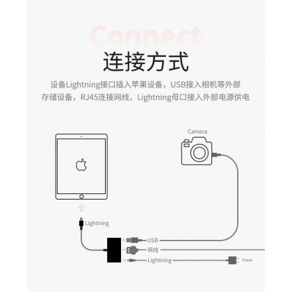 LC04 Lightning to Ethernet Camera Adapter
