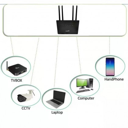 Modified Router A80 4G LTE Wifi Modem CPE Router